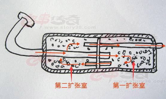 盒式消声排气管和筒式消声排气管有什么区别
