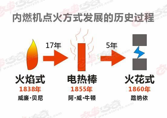 内燃机火花塞的点火方式变迁过程